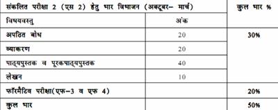 Rajasthan Board Syllabus