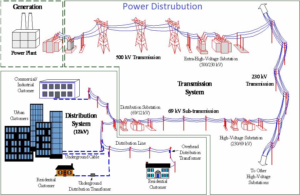 Electric Power Distribution System Pabla