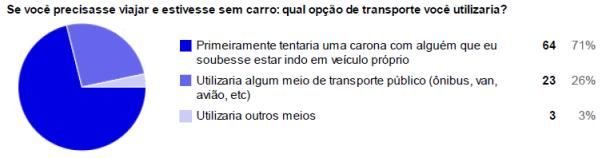 Gráfico 1: Se você precisasse viajar e estivesse sem carro: qual opção de transporte você utilizaria?