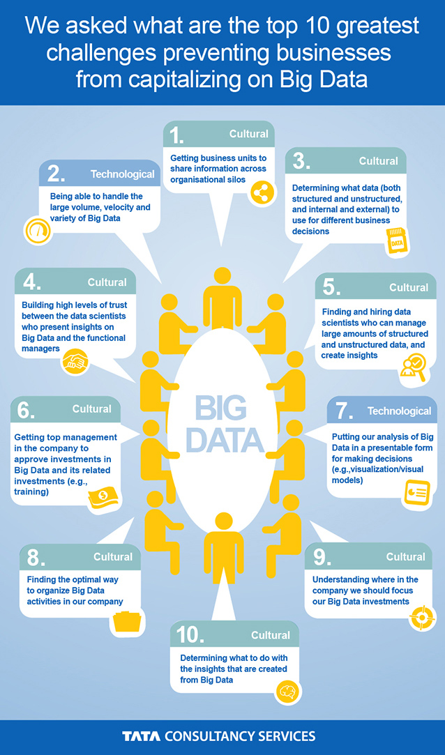 10 Greatest Challenges Preventing Businesses From Capitalizing On Big Data - Infographic