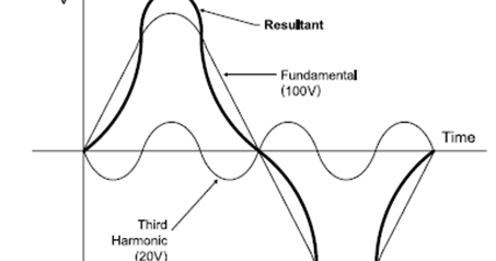 HARMONIC FREQUENCIES BASIC DEFINITION & TUTORIALS