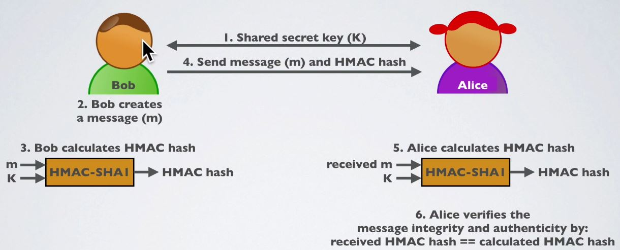 HMAC in Block Chain - New Technology