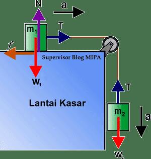 Rumus Percepatan dan Tegangan Tali pada Sistem Katrol tetap di bidang datar kasar