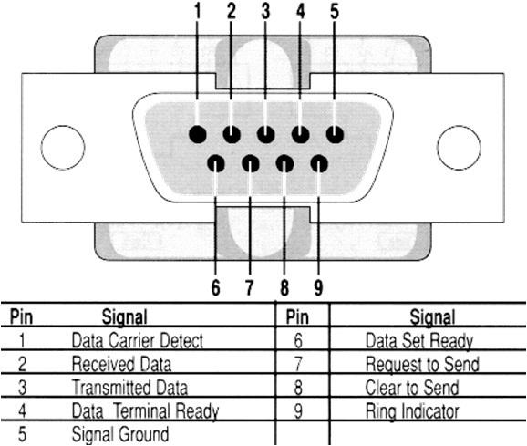 electronics-lounge: UART Communication Protocol