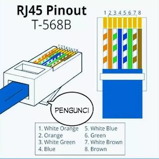 susunan pin rJ45 Standard