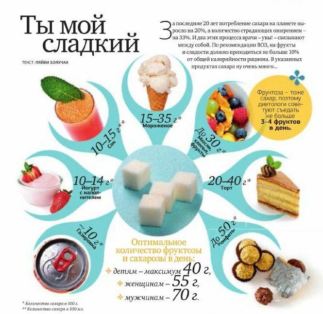 Сколько нужно употреблять сахара в сутки