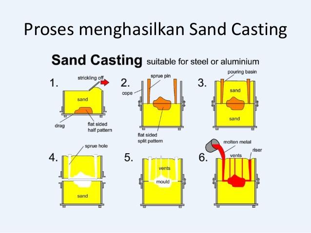 car membuat cetakan pasir