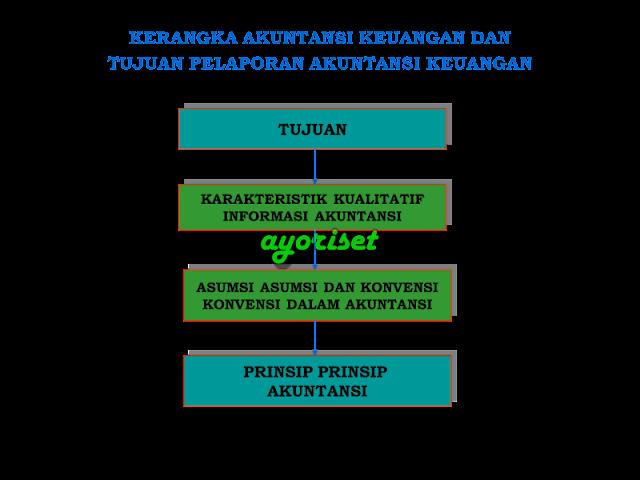 Kerangka akuntansi keuangan dan Tujuan pelaporan akuntansi keuangan