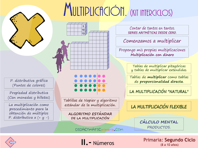 Multiplicación. Kit interciclos.