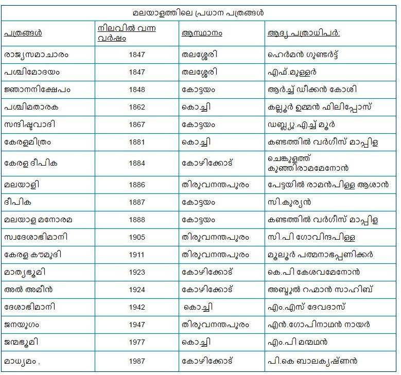 Important Malayalam Newspapers Starting Year- First Editor - Mission