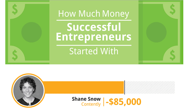 How Much Money Successful Entrepreneurs Started With