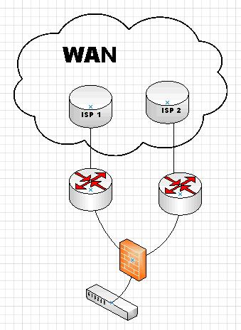 Vpn Router: Vpn Between Cisco Router And Juniper Firewall