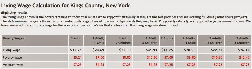 Do Barclays Center jobs really pay a \