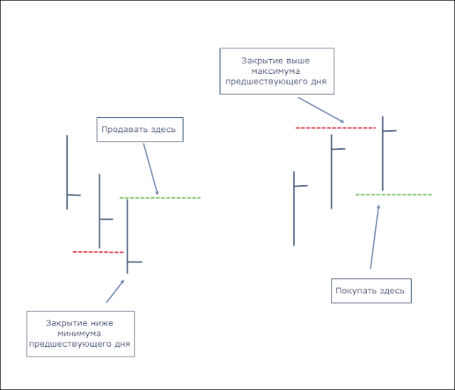 Торговая стратегия Форекс без индикаторов.  Проста в понимании и эффективны на рынке.