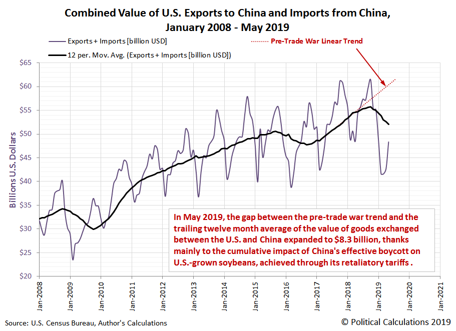 Combined Value of U.S. Exports to China and Imports from China, January 2008 - May 2019