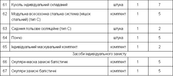 норма 19 забезпечення спеціальним одягом військовослужбовців Сил спеціальних операцій Збройних Сил України (інвентарне майно)