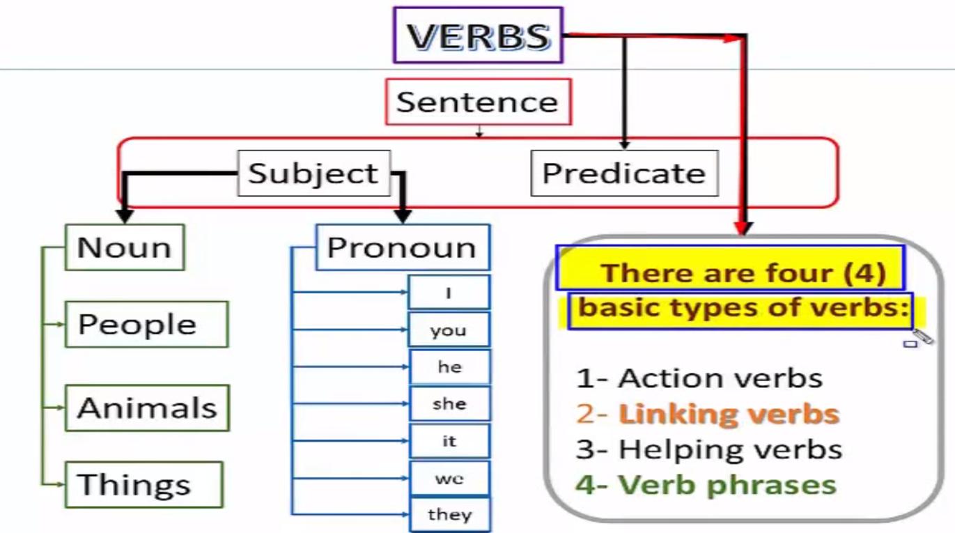 Ingles Verbos Regulares E Irregulares Ayudas Y Respuestas -> Como Se Dice Investigar En Ingles