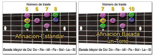 Trasporte de Escalas a otra Afinación en Guitarra