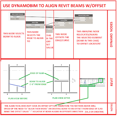 Use DynamoBIM to Align with Offset for beams
