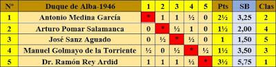 Clasificación final del I Torneo Duque de Alba 1946 según orden de sorteo inicial