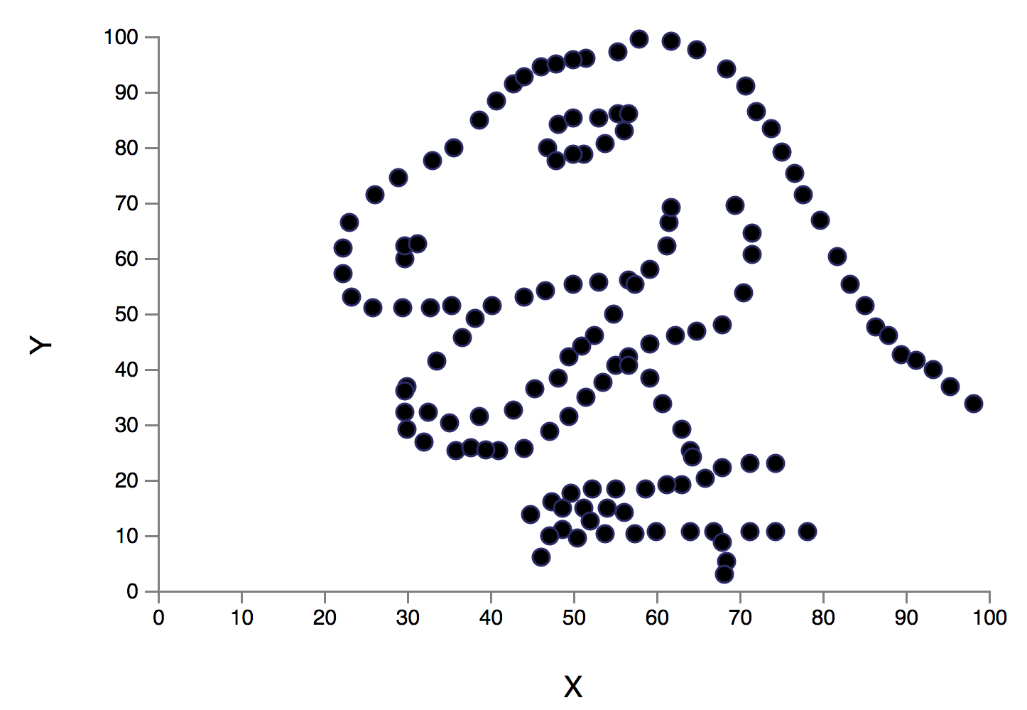 The Datasaurus to illustrate how important it is to visualize data while analyzing it