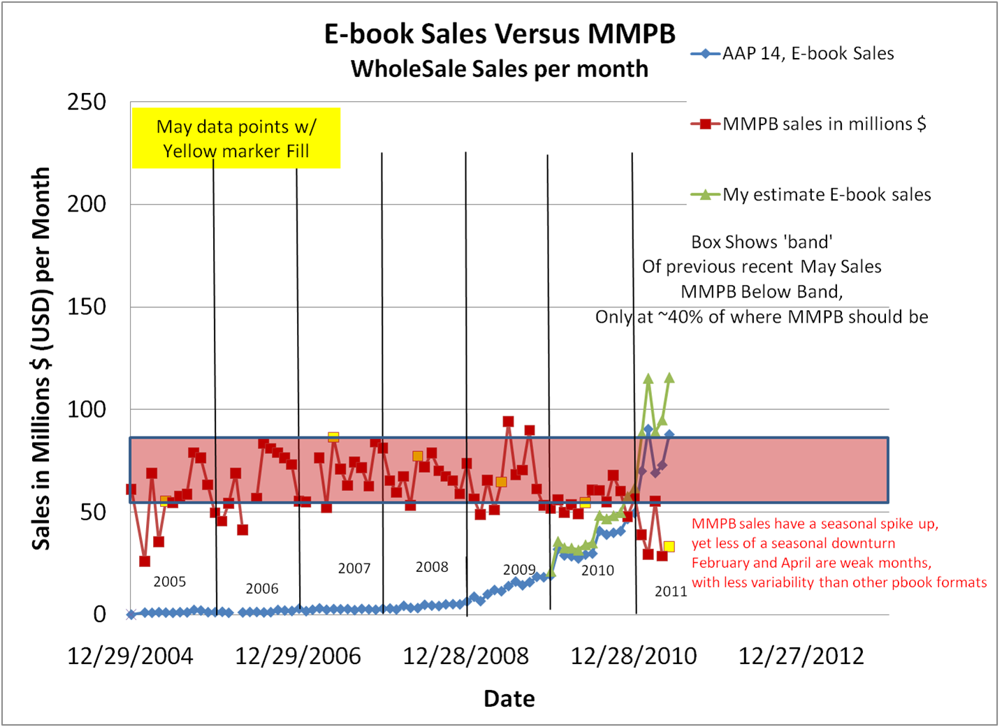 E-book comments: May 2011 ebook sales