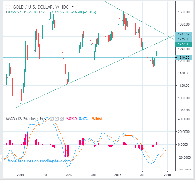 GOLD Price Short Term Forecast (Spot, XAUUSD) - SELL(Short)