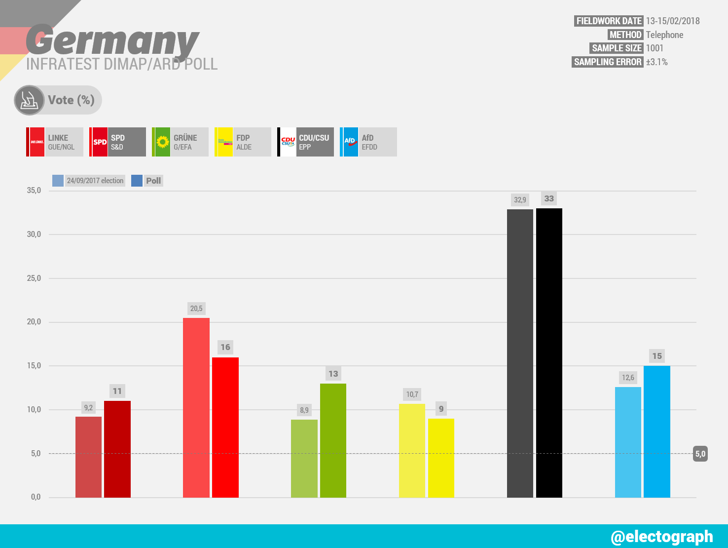 GERMANY Infratest dimap poll chart for ARD, February 2018