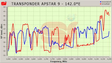 daftar frekuensi transponder satelit Apstar 9