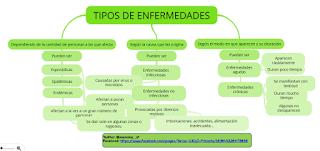https://www.goconqr.com/es-ES/p/271851-TIPOS-DE-ENFERMEDADES-mind_maps