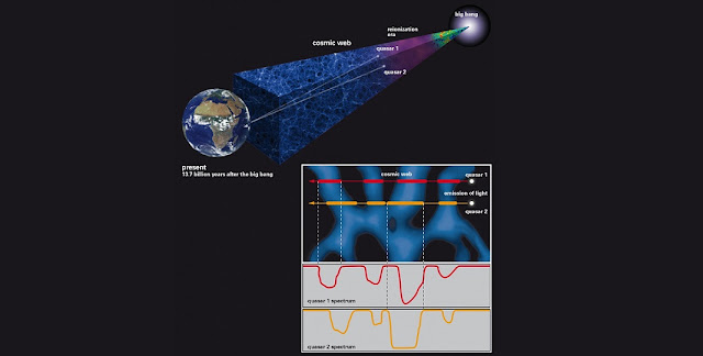 This schematic representation illustrates the technique used to probe the small-scale structure of the cosmic web using light from a rare quasar pair. Photo Credit: J. ONORBE / MPIA