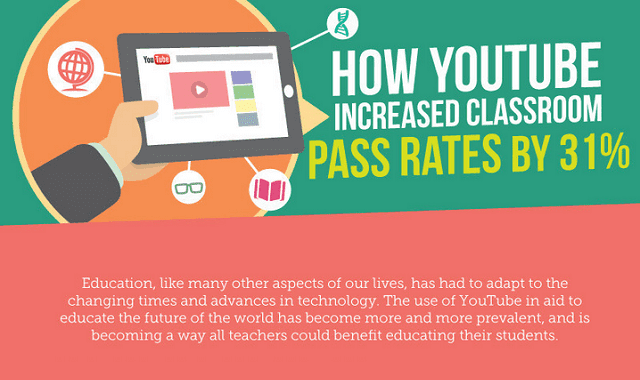 Image: How YouTube Increased Classroom Pass Rates By 31%