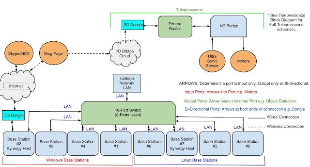 Technical Block Diagram Telepresence Robot