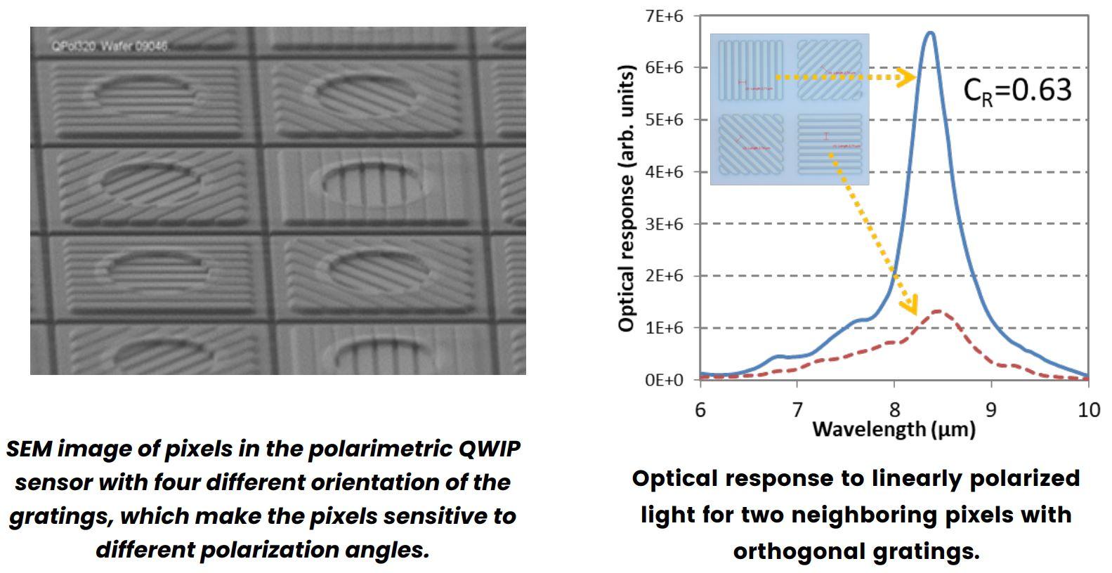 Irnova On Lwir Polarimetric Imaging F4news