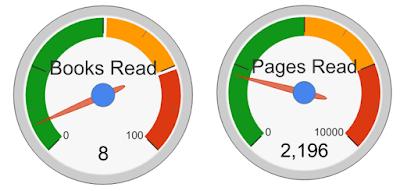 Live reading chart | John R. Sowash