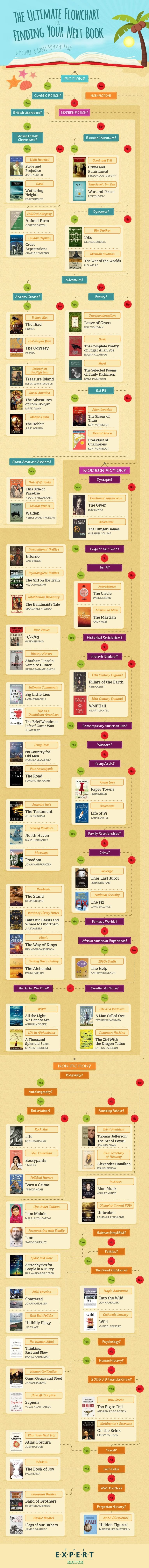The Ultimate Flowchart for Finding Your Next Book - #infographic
