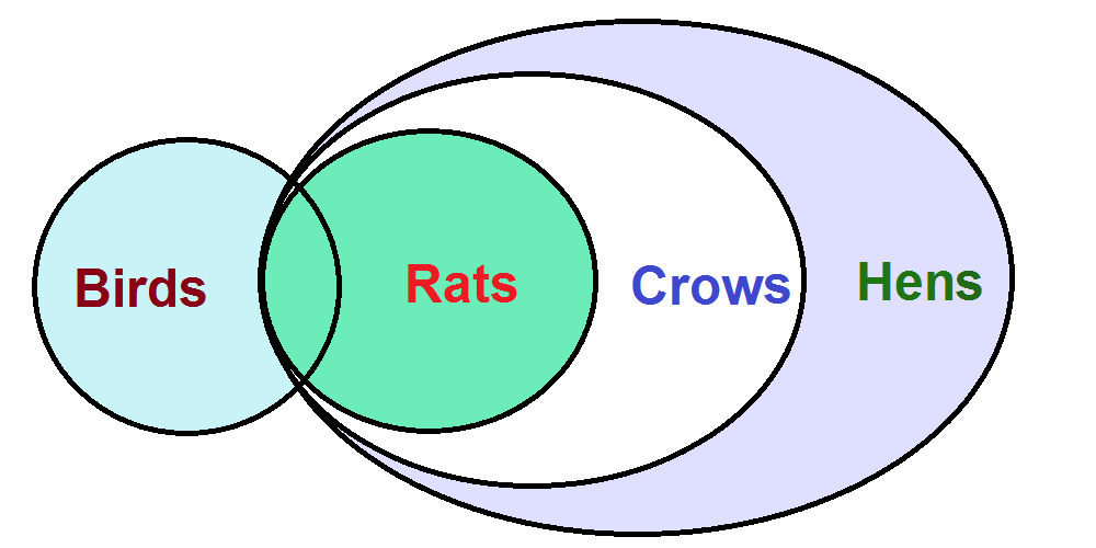 Step by step syllogism rules and procedures bankingmasti ibps po all rats are hens because we move from inside to outside of the venn diagram ie rats to hens ccuart Gallery