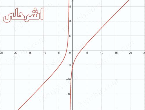 بحث عن تمثيل الدوال النسبية بيانيا