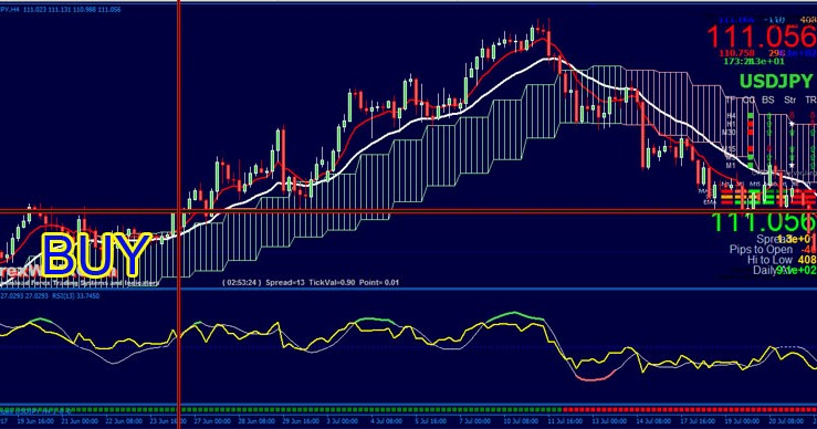 Indicators Of Forex Market | Forex 4h Trading System