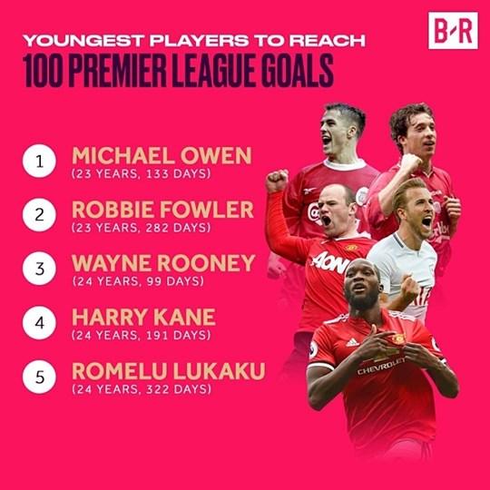 Lukaku vừa trở thành cầu thủ trẻ thứ 5 trong lịch sử vươn đến cột mốc ghi 100 bàn ở Premier League - sau Michael Owen, Robbie Fowler, Wayne Rooney và Harry Kane