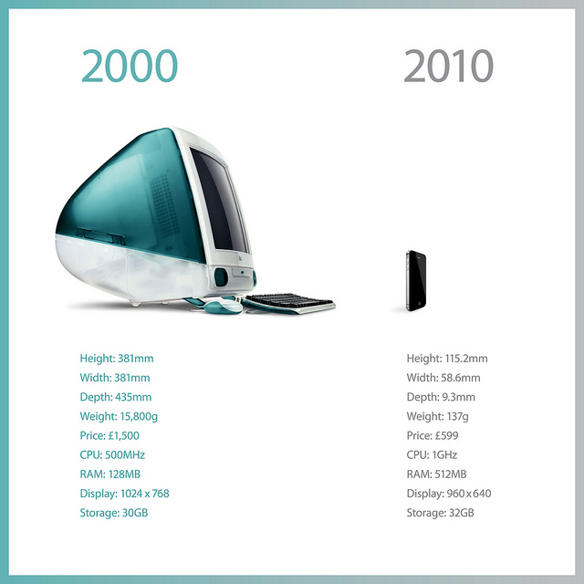 Variación de los ordenadores del 2000 hasta el 2010