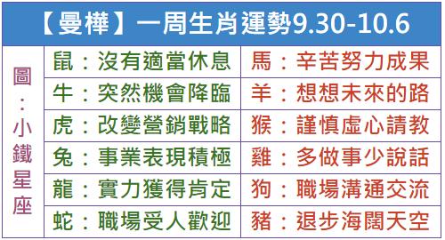 【曼樺】一周生肖運勢2018.9.30-10.6