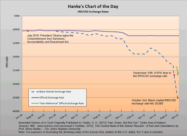 Chart Attribute: Hanke's Chart of the Day, Dated October 3, 2012 / Source: Cato Institute, Washington D.C