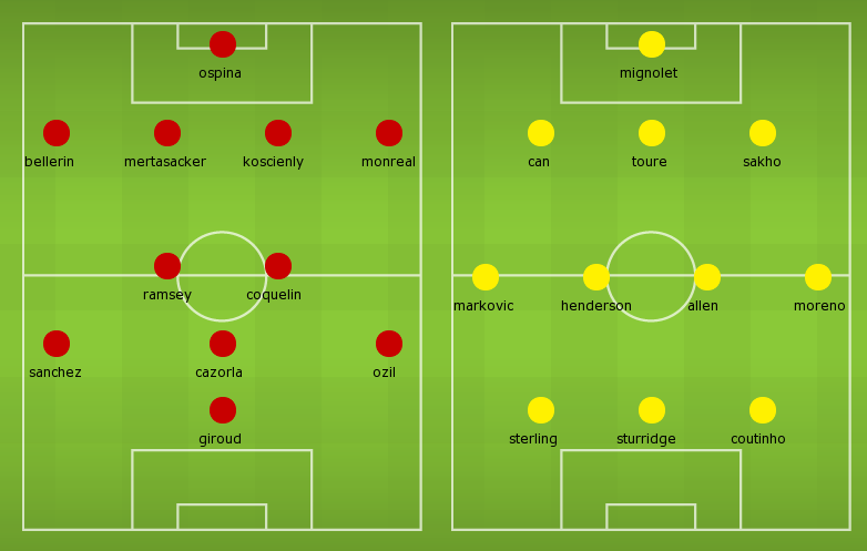 Possible Line-ups, Stats, Team News: Arsenal vs Liverpool