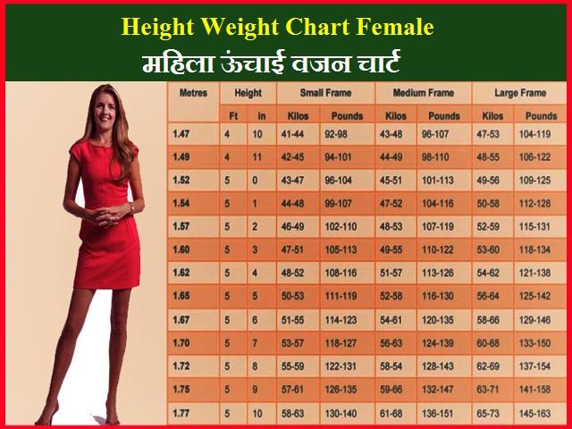 Height Weight Chart Female-महिला ऊंचाई वजन चार्ट