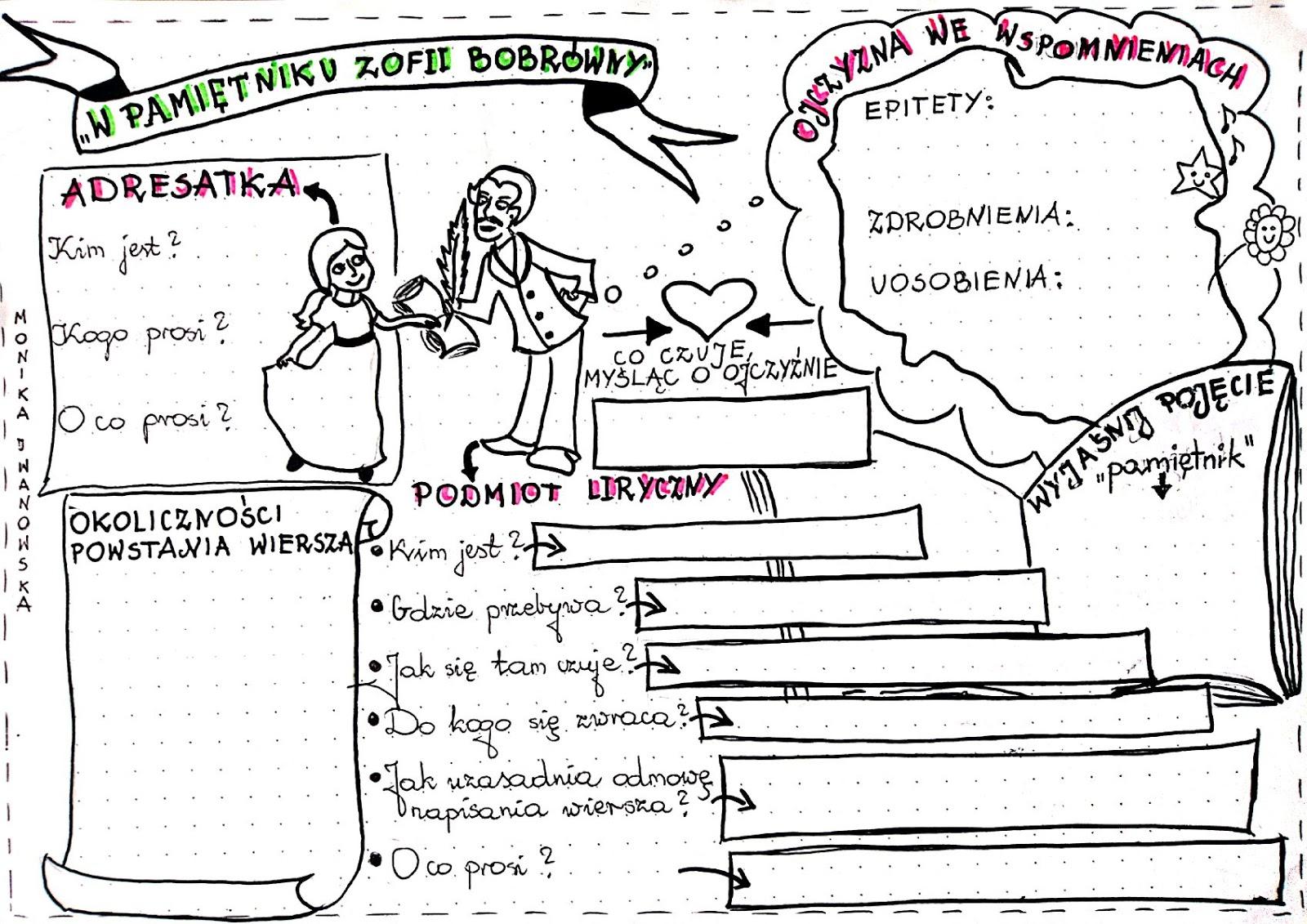 Polonistka Przy Tablicy Kilka Pomysłów Na Lekcję Z Wpisem