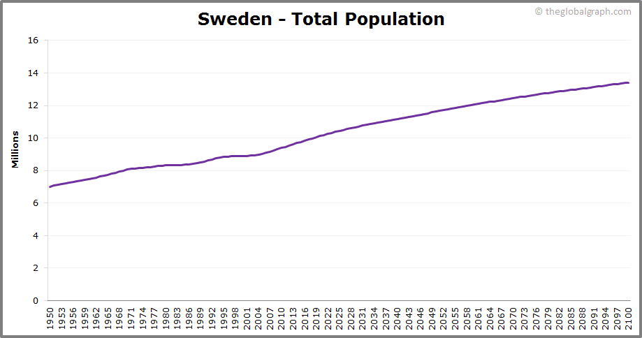 Sweden  Total Population Trend