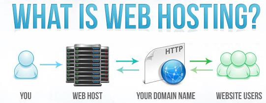 Web Hosting என்றால் என்ன? - ஒரு சிறப்பு பார்வை