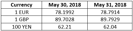 RBI's Reference Rate as on 31st May, 2018 [USD, EUR, GBP, YEN]
