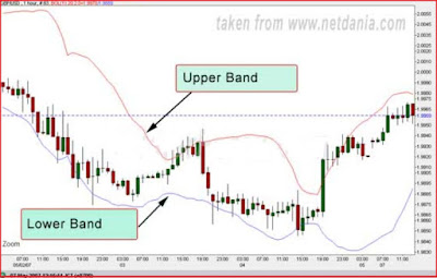 How to Combine Parabolic SAR with Bollinger Bands